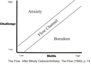 Flow State Chart